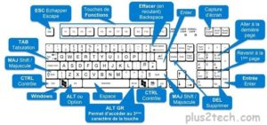 Top 20 Raccourcis Clavier, Combinaisons des Raccourcis Clavier Windows